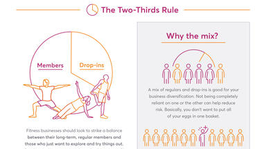 Infographic showing the benefits of having a mix of drop-ins and members for fitness businesses