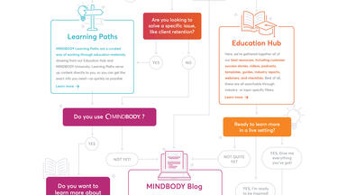 Decision tree showing the different resources available on MINDBODY
