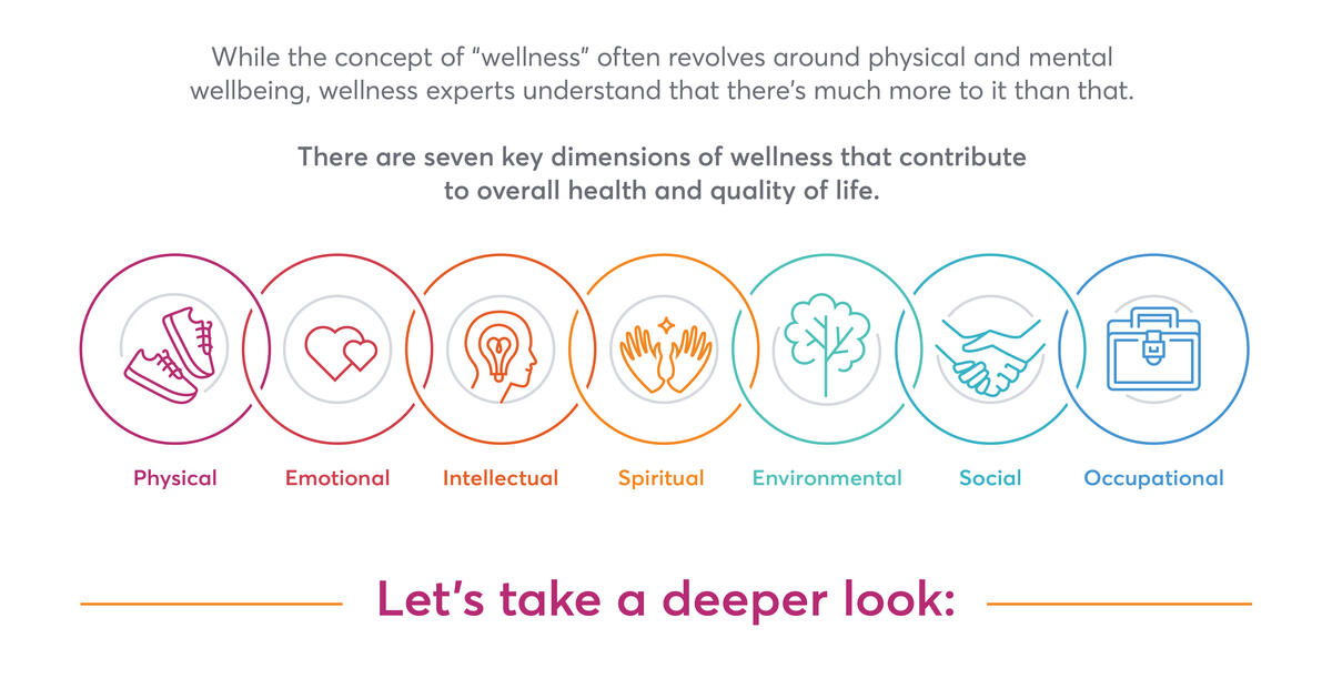 The 7 Dimensions of Wellness | Mindbody