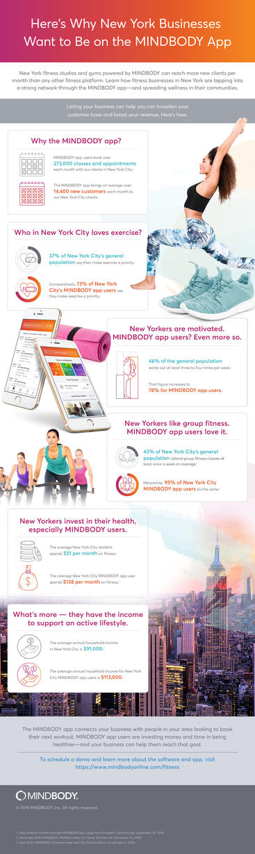 Infographic detailing why New York businesses want to be on the MINDBODY app