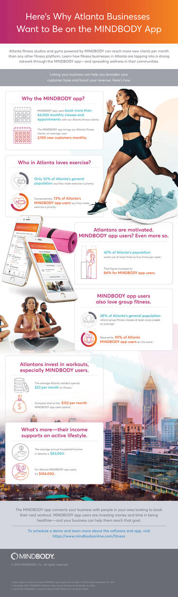 Infographic showing why fitness businesses in Atlanta want to be on the MINDBODY app