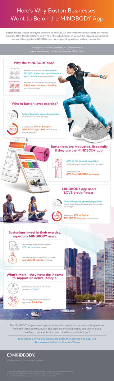 Infographic showing the value of Boston fitness businesses listing on the MINDBODY app