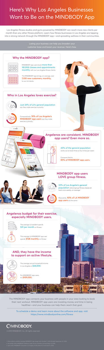Infographic showing the benefits LA fitness businesses enjoy on the MINDBODY app