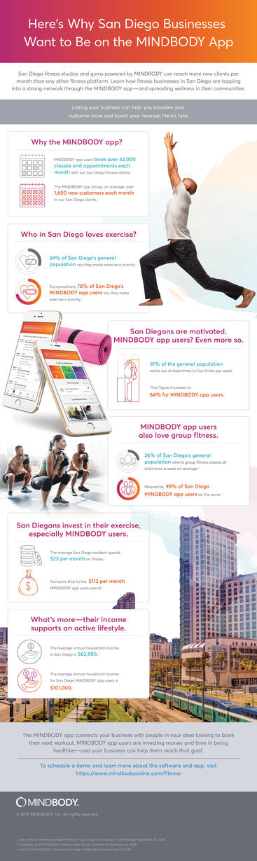 Infographic showing the reasons why San Diego fitness businesses want to be listed on the MINDBODY App