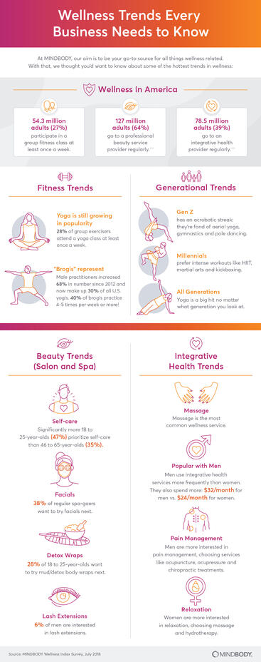 Wellness trends every business needs to know infographic