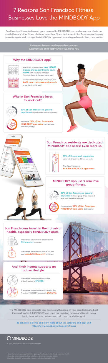 7 Reasons San Francisco Fitness Businesses Love the MINDBODY App infographic