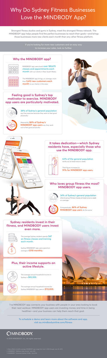 Why Do Sydney Fitness Businesses Love the MINDBODY App? infographic